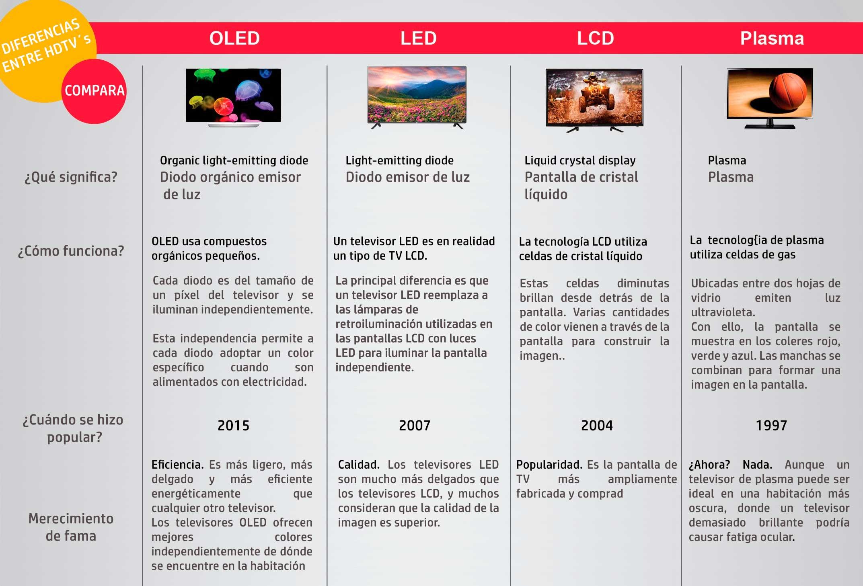 Diferencia entre pantallas LED y Plasma