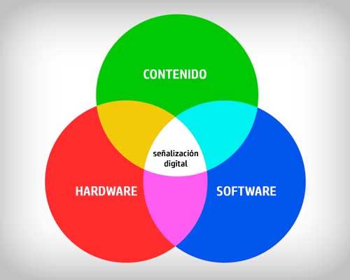 modelos-de-negocio-posibles-en-senalizacion-digital