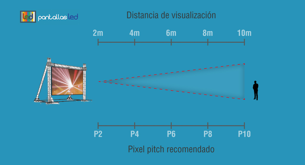 pantallas led distancia de visualización